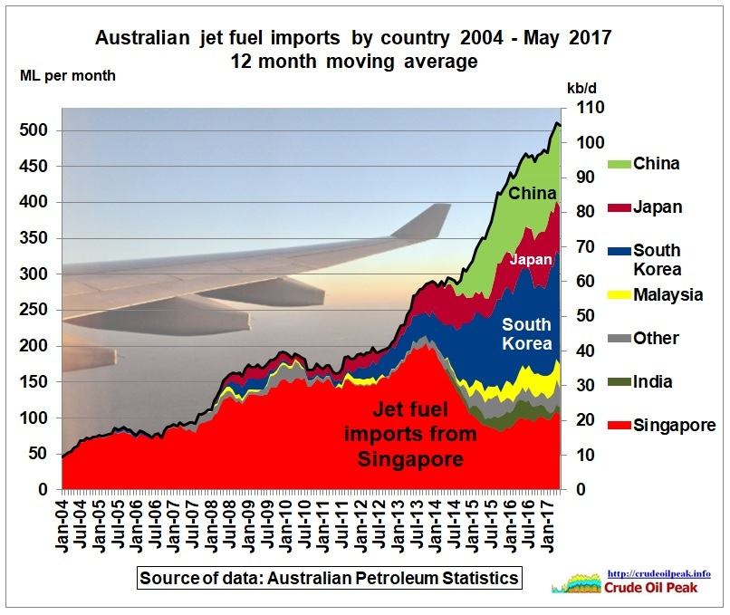 Australian_jet_fuel_imports_by_country_2004_May2017