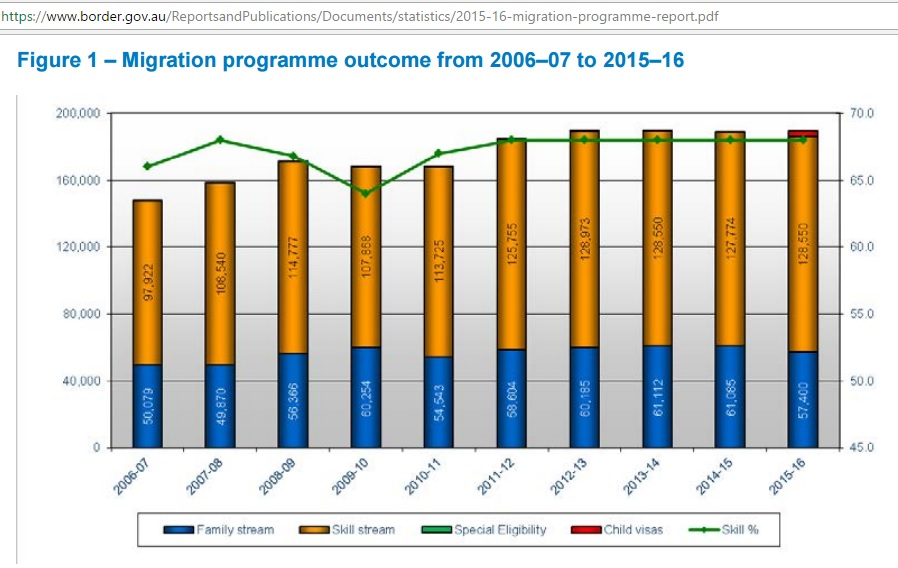 Australian_migration_statistics_2006-2016