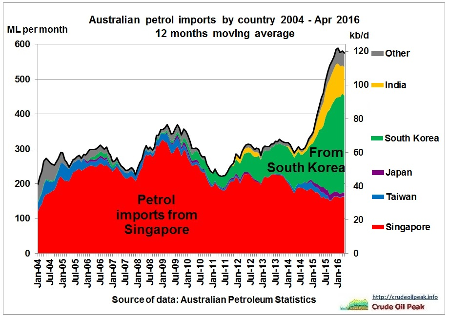 Australian_petrol_imports_by_country_2004_Apr2016