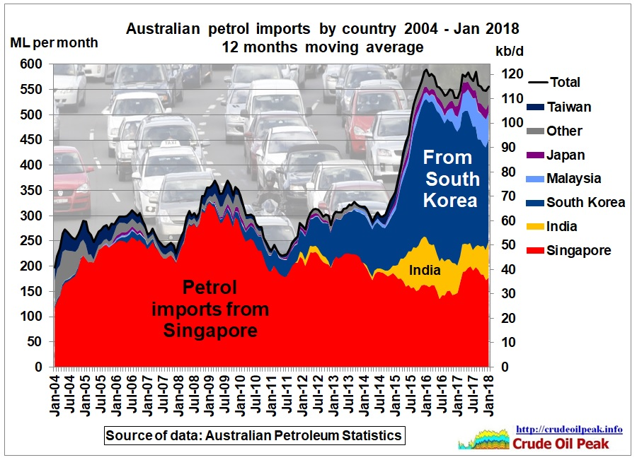 Australian_petrol_imports_by_country_2004_Jan2018