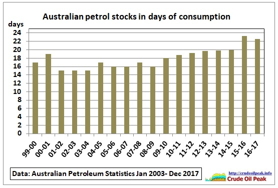 Australian_petrol_stocks_1999-2017