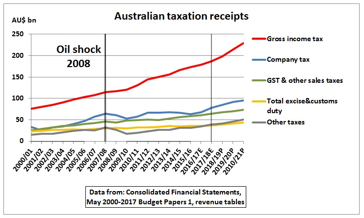 Australian_tax_revenue_budget_2017-18