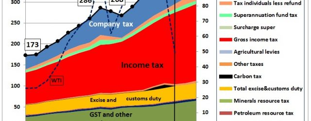 In this part on the budget 2016 series we have a look at the federal revenue: Fig 32: Time series of federal tax revenue Income tax was growing strongly at […]
