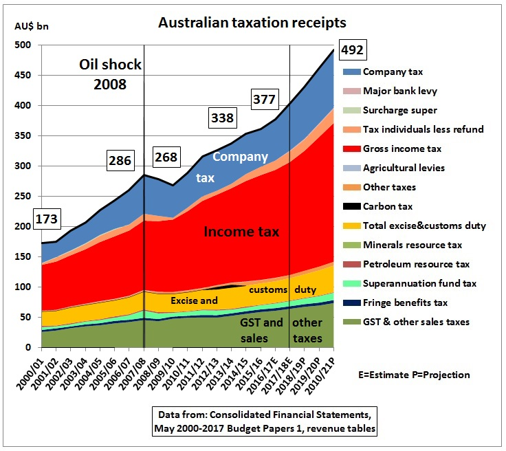 Australian_taxation_revenue_budget_2017-18