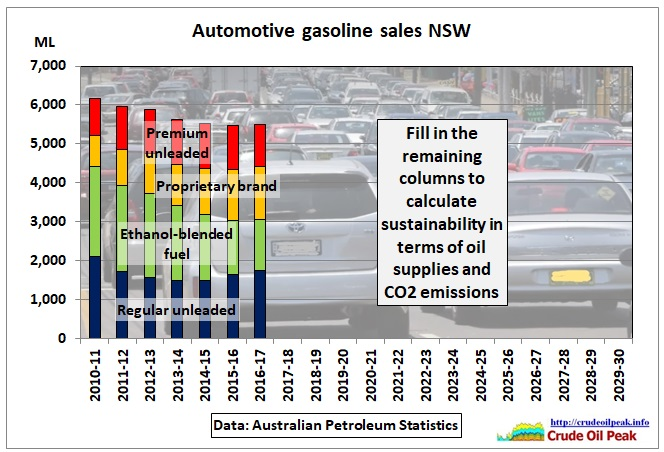 Automotive_gasoline_sales_NSW_2010-17