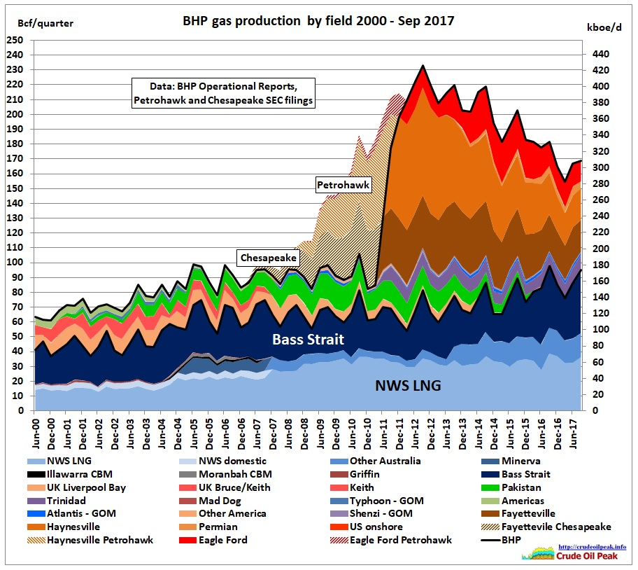 BHP_quaterly_gas_production_June2000-Sep2017