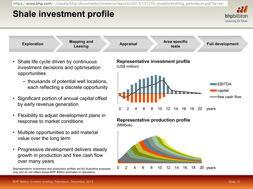 BHP_shale_production_profile_2013