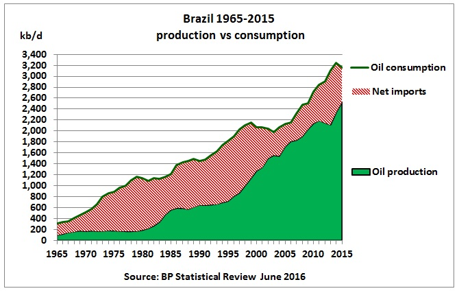 Brazil_oil_consumption_production_BP-Stat-Review-Jun2016
