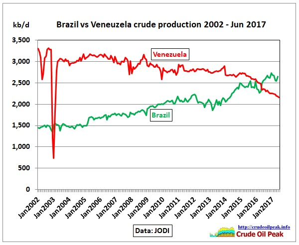 Brazil_vs_Venezuela_crude_2002-Jun2017
