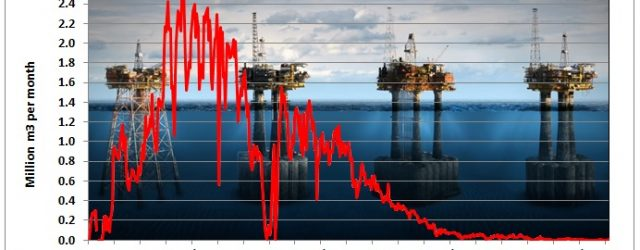 UK has actually more important problems to solve than the planned Brexit and this is the exit of their oil and gas industry over the years to come. This is […]