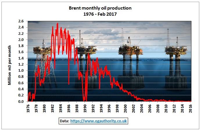 Brent_monthly_production_1976-Feb2017