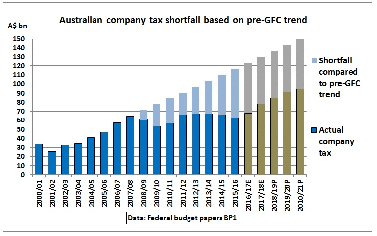 Budget-2017_company_tax_shortfall_pre-GFC-trend