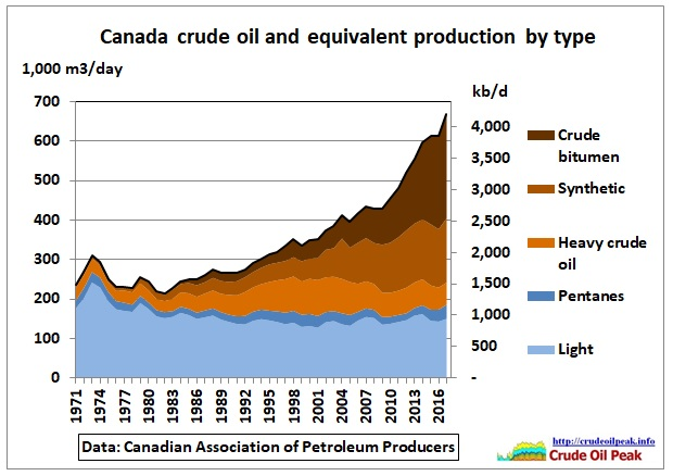 Canada_crude_by_type_1971-2017