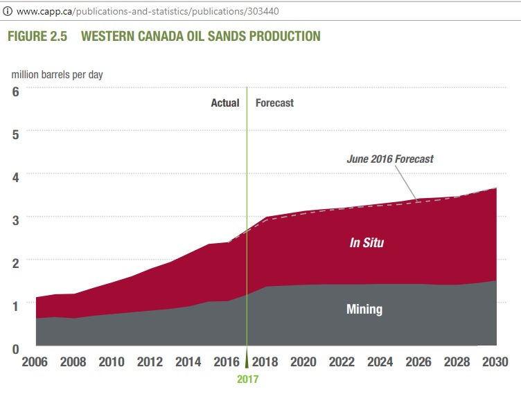 Canada_tar_sand_production_2006-30_CAPP2017