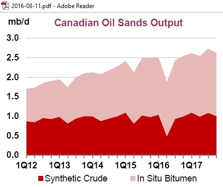 canada_tar_sands_output_2012-2017_iea_omr_aug2016