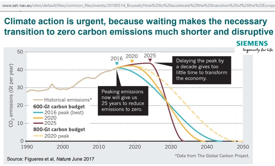 Carbon-budget_to-2050