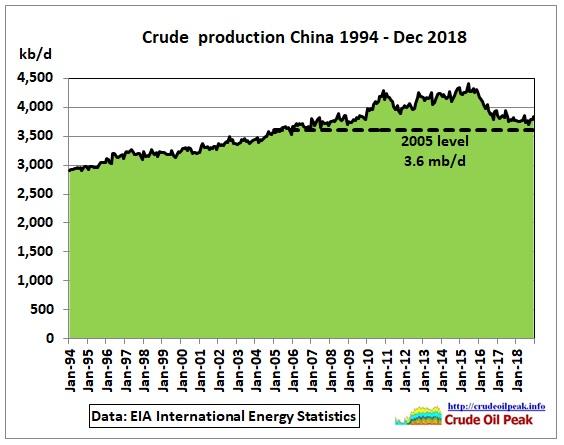 China_1994-Dec2018