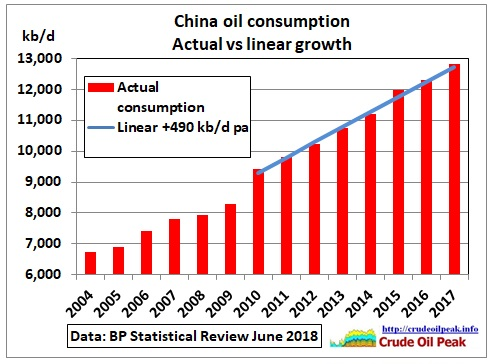 China_consumption-trend_2004-17