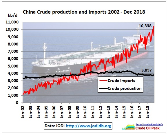 China_crude_Production_imports_2002_Dec2018