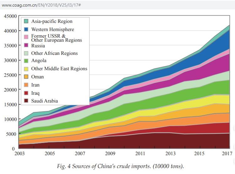 China_crude_imports_2003-2017