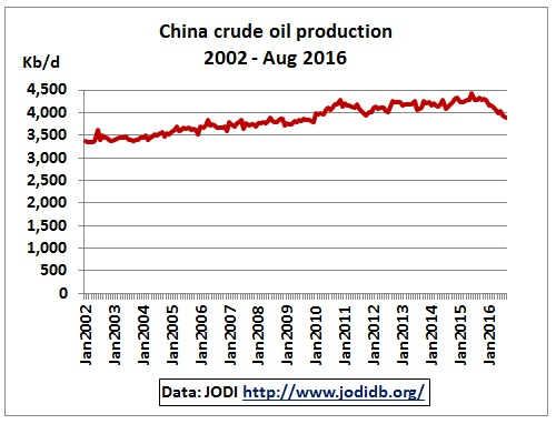 china_crude_oil_production_2002-aug2016