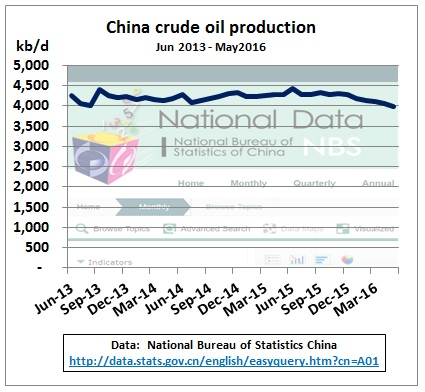 China_crude_oil_production_Jun2013-May2016