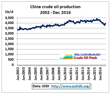 China_crude_production_2002-Dec2016_JODI