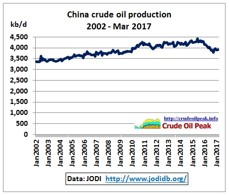 China_crude_production_2002-Mar2017_JODI