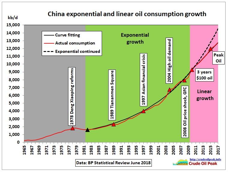 China_exp-lin-growth_1965-2017