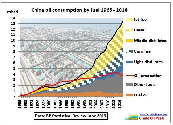 China_fuel_consumption_1965-2018