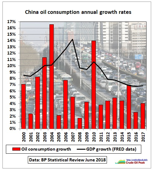 China_oil_consumption_growth_2000-17