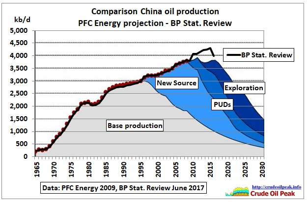 China_oil_prod_PFC-2009_vs_BPStatReview-Jun2017
