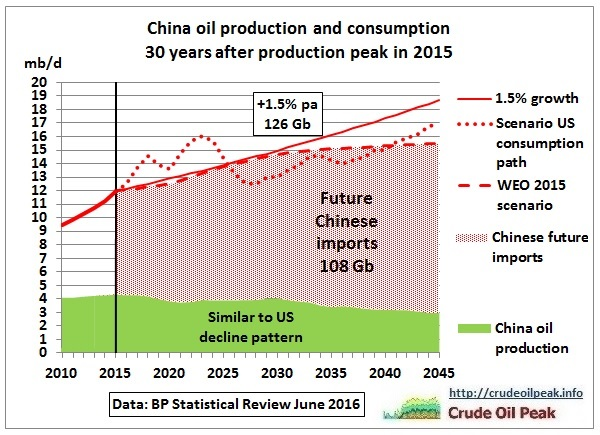 China_oil_production_consumption_2010_to_2045