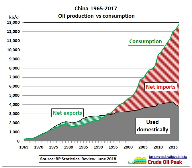 China_oil_production_vs_consumption_1965-2017