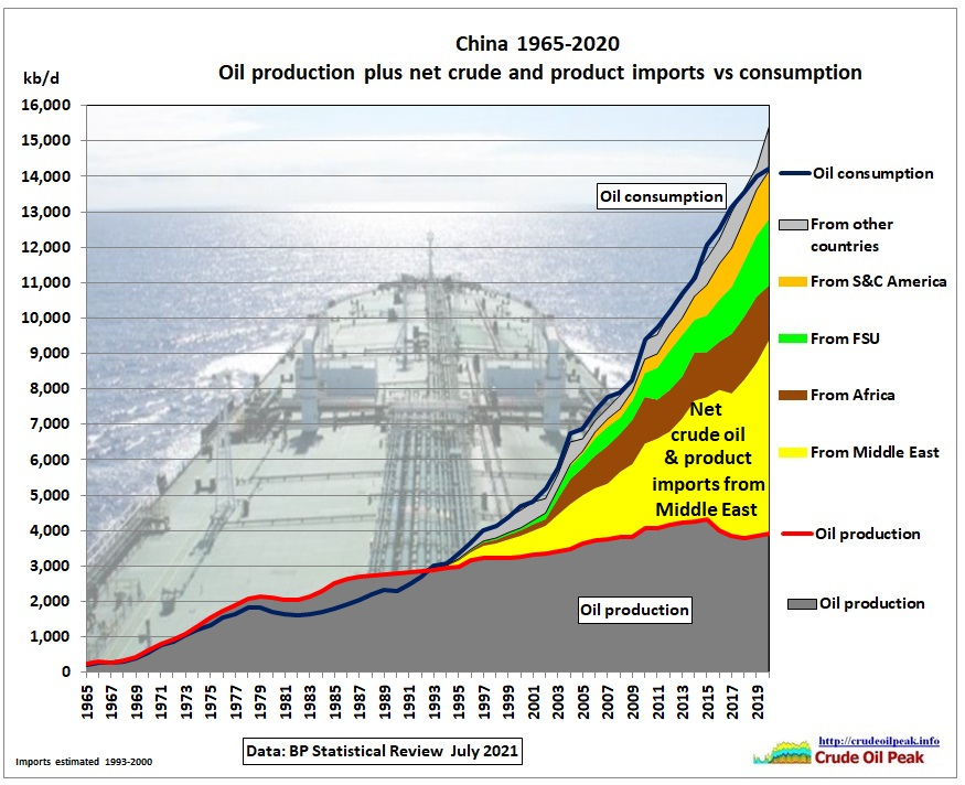China is the only country which increased oil imports in 2020. This post is using data from the new BP Statistical Review released on 8 July 2021. Fig 1: Wuhan […]