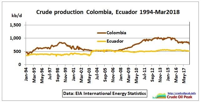 Colombia_Ecuador_crude_Mar2018