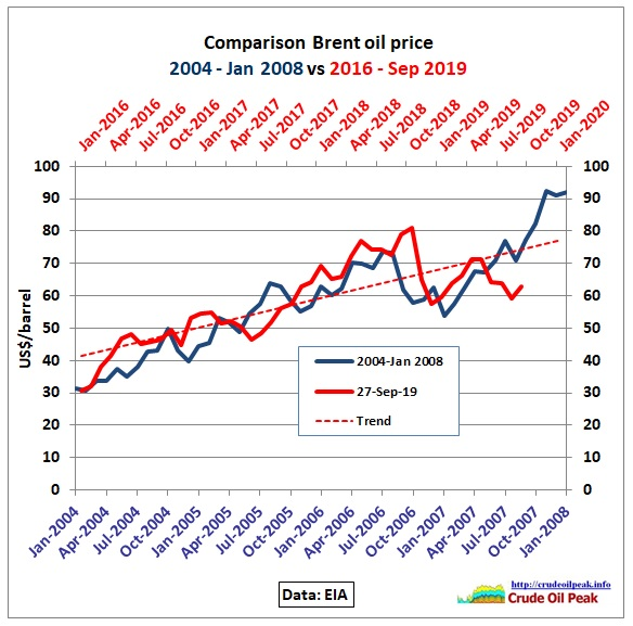 Oil Price Analysis