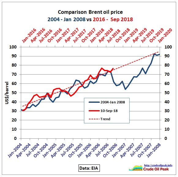 Comparison_Brent_2004-08_2016-2020_10Sep2018