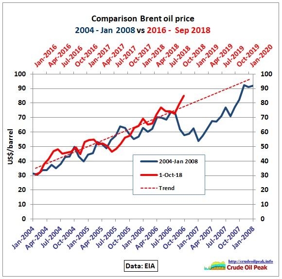 Comparison_Brent_2004-08_2016-2020_1Oct2018