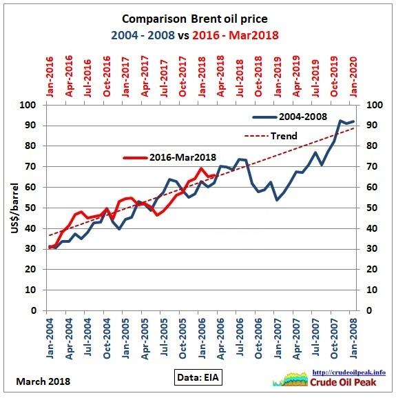 Comparison_Brent_2004-08_2016-20_Apr-2018