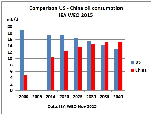 Comparison_US_China_oil_consumption_200-2040_WEO2015