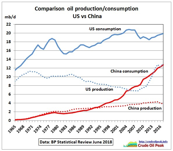 Comparison_oil_prod-cons_US-China_1965-2017