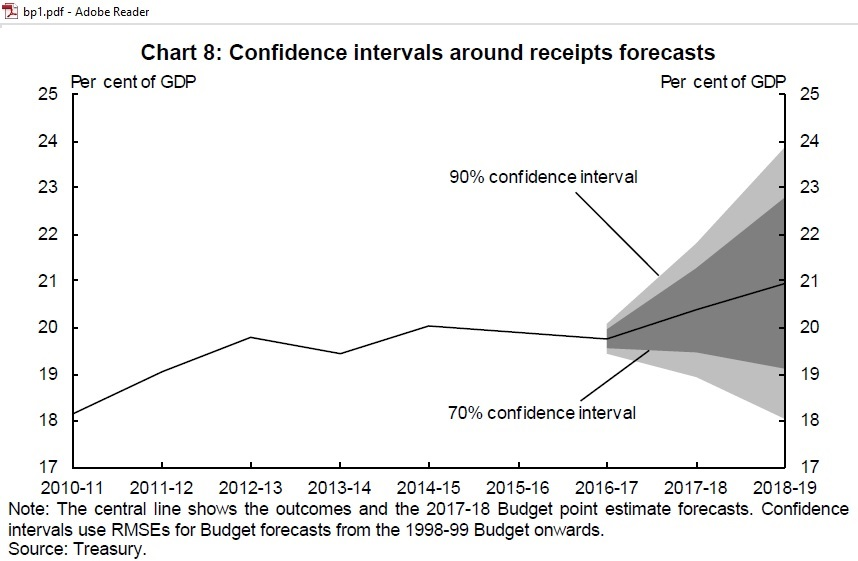 Confidence_intervals_receipts_2016-19