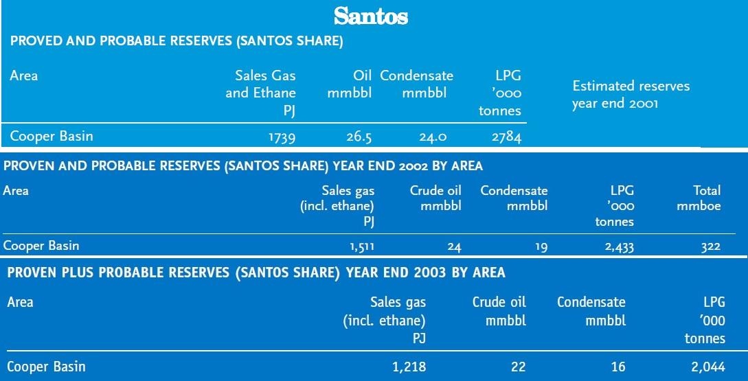 Cooper_Santos_gas_reserves_2001-03