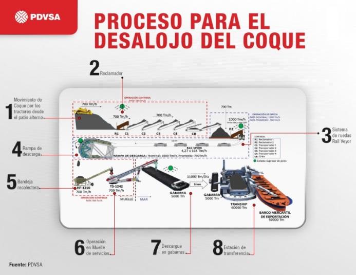 Coque_proceso