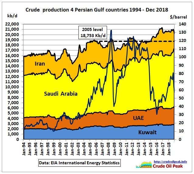 Crude_4_Persian_Gulf_1994-Dec2018