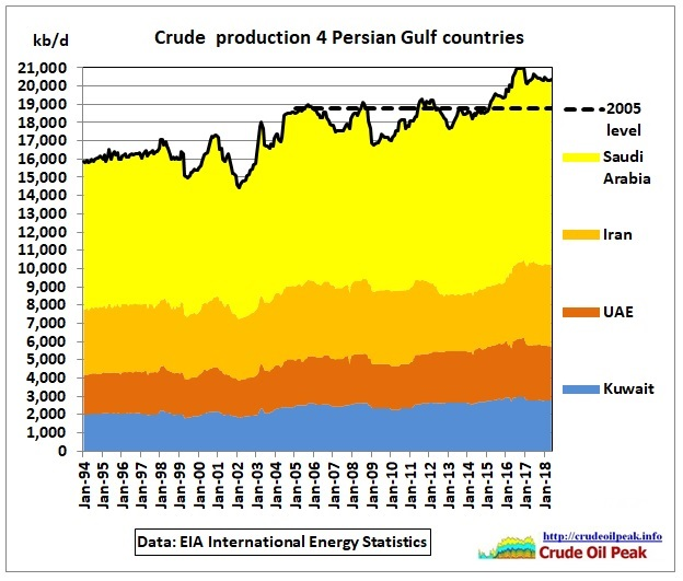 Crude_4_Persian_Gulf_1994-May2018