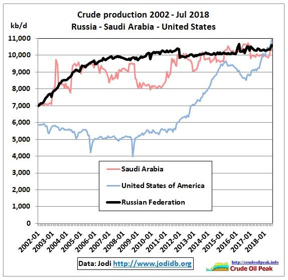 Crude_Russia-SA-US_2002-Jul2018