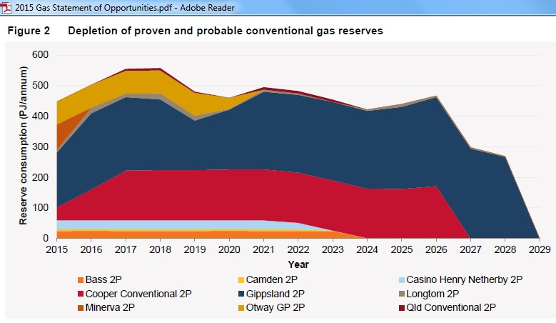 Depletion_East_Coast_Conventional_Gas_Reserves_GSOO_2015