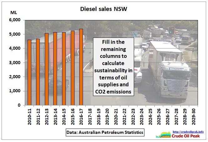 Diesel_Sales_NSW_2010-17-30